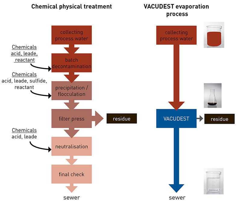 Comparison of the chemical physical treatment and the VACUDEST vacuum distillation system.