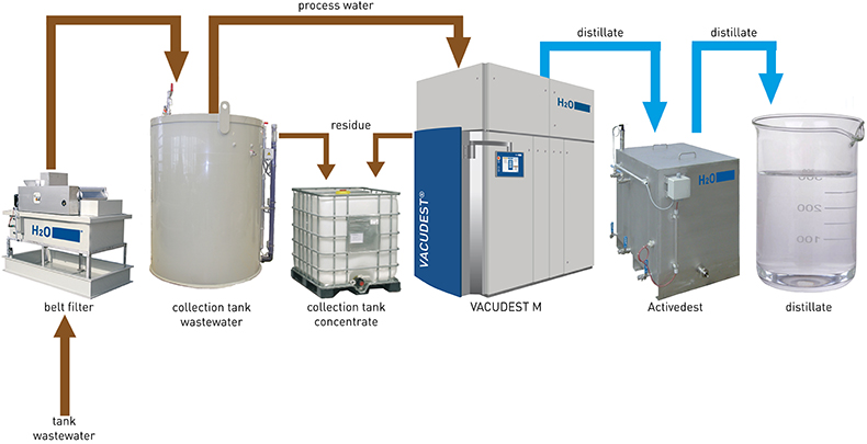 Turnkey systems from H2O include next to the vacuum distillation system also tanks filters and piping