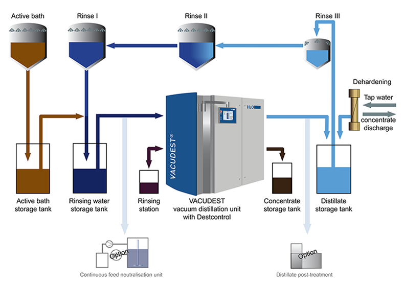 Comparison of conventional evaporation system with modern, modular VACUDEST system.